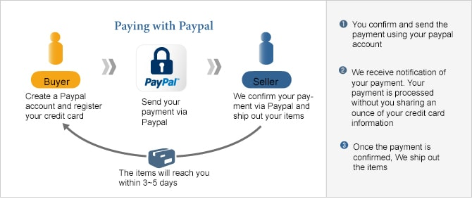 Paypal Flow